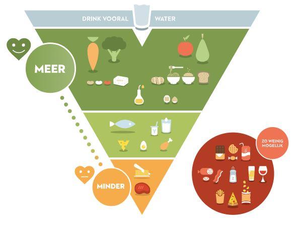 goedkoop dieet plan wat werk